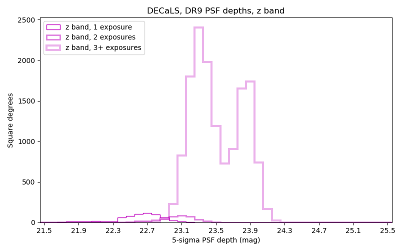 DR9 Depth Histograms